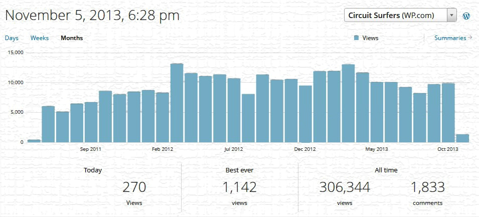 Monthly Stats
